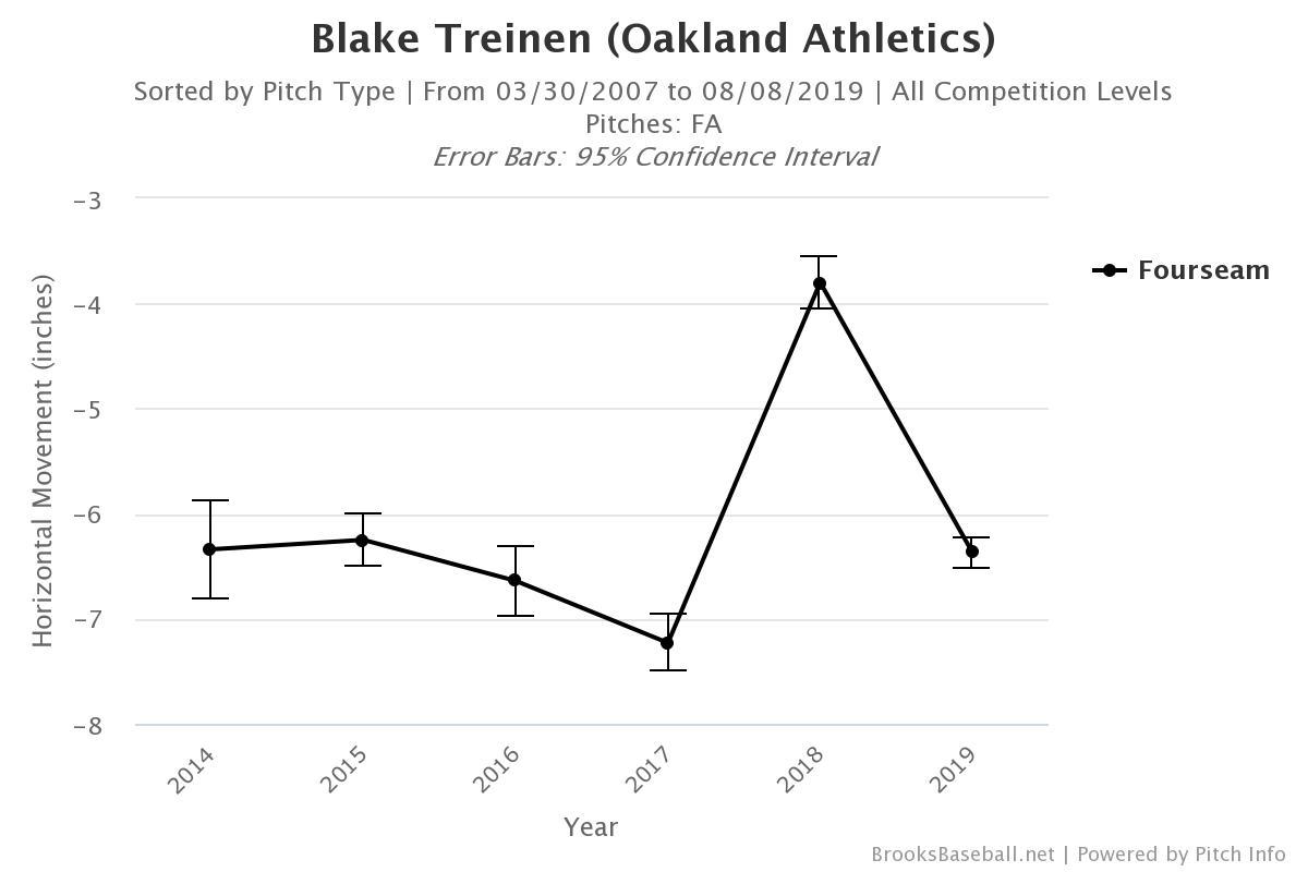 A's Spotlight: Sounds Like Blake Treinen Ought To Do More